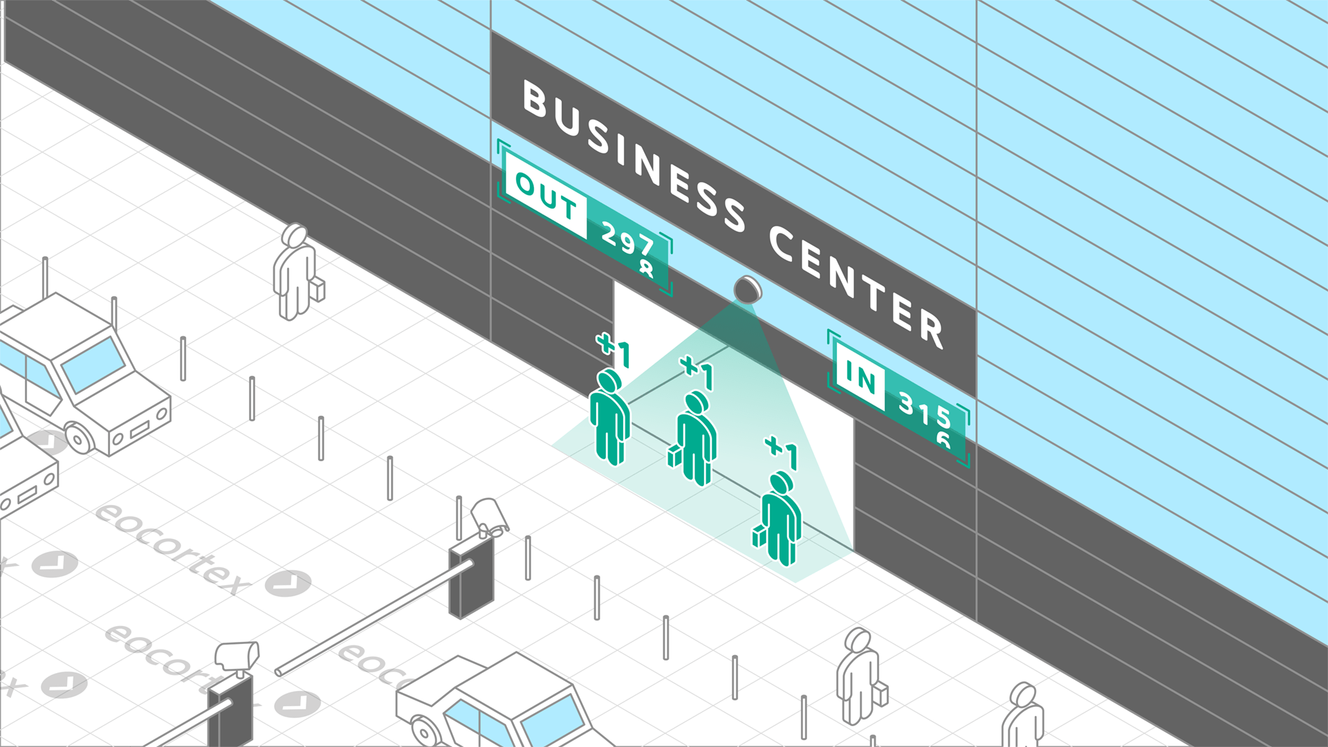 Showcasing of People Counting for business centers & offices. CCTV surveillance system operates on the basis of the Eocortex Video Management Software.
